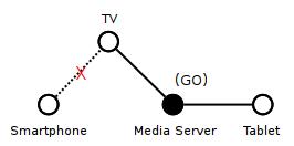wifi-direct-scenario1-3
